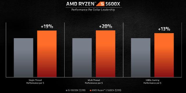 AMD Ryzen5thgen