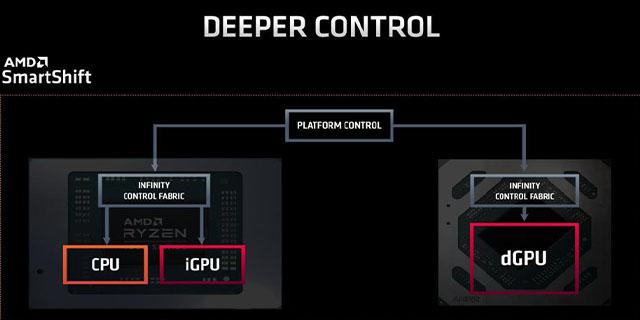 Lenovogaminglaptops AMDcpu 02.08.21control