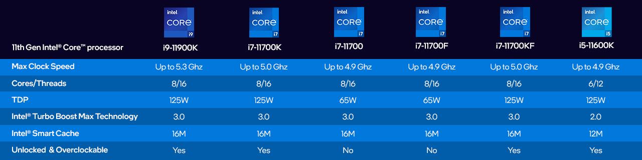 Intel Antonline Chart