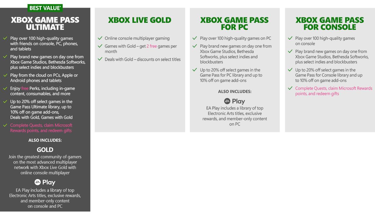 Microsoft Xbox GamepassLP Update 08.16.2021chart