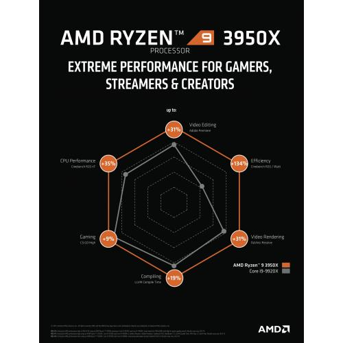 AMD Ryzen 9 3950X Unlocked Desktop Processor   16 Cores & 32 Threads   3.5 GHz  4.7 GHz Clock Speed   7 Nm Process Technology   Socket AM4 Processor   64MB L3 Cache
