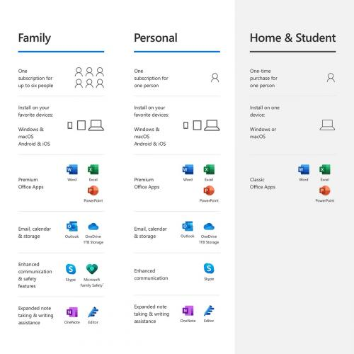 Microsoft 365 Personal | 12 Month Subscription, 1 Person| Premium Office Apps | 1TB OneDrive Cloud Storage | PC/Mac Keycard
