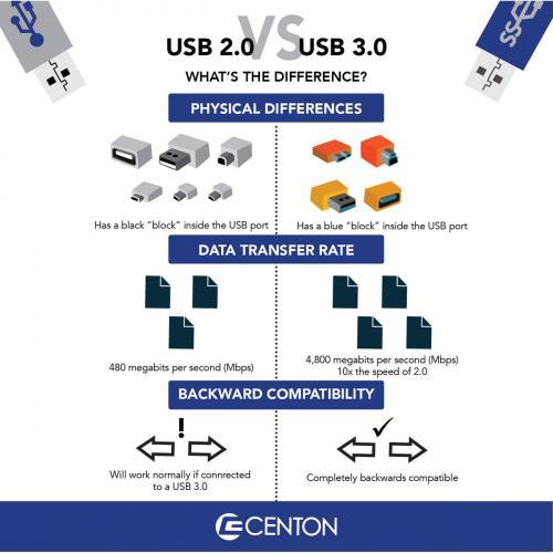 Centon 128GB DataStick Pro USB 3.0 Flash Drive Alternate-Image1/500