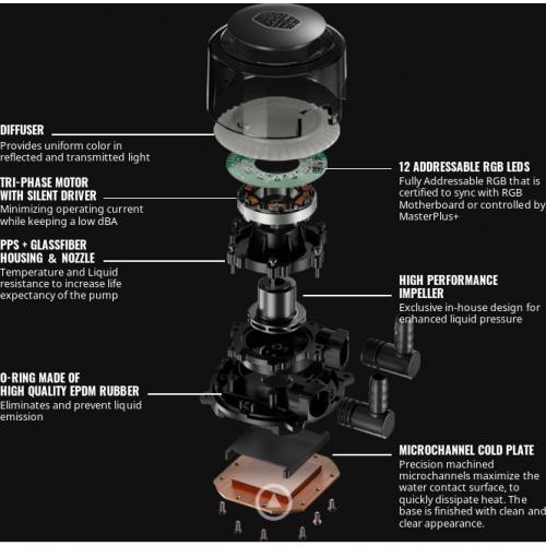 Cooler Master MasterLiquid ML360R RGB Alternate-Image6/500